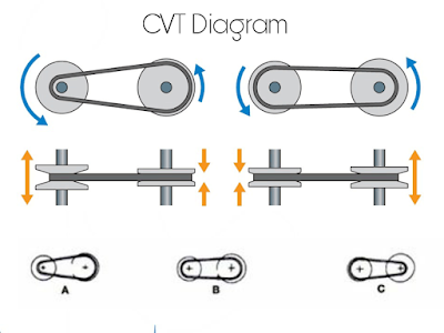 Mengenal transmisi otomatis, bagaimana perawatan transmisi