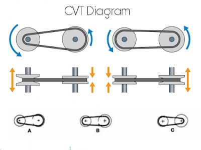 cara kerja transmisi CVT mobil