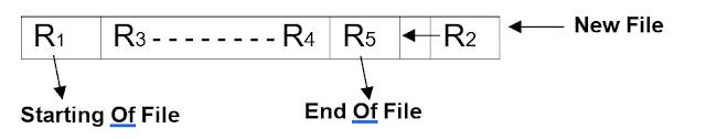 Piple file method