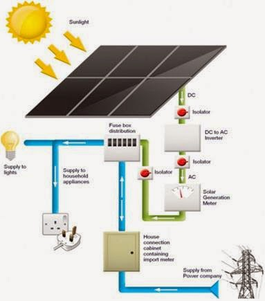 Electrical Engineering World Solar Energy Working