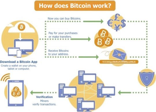 bitcoin how does it work