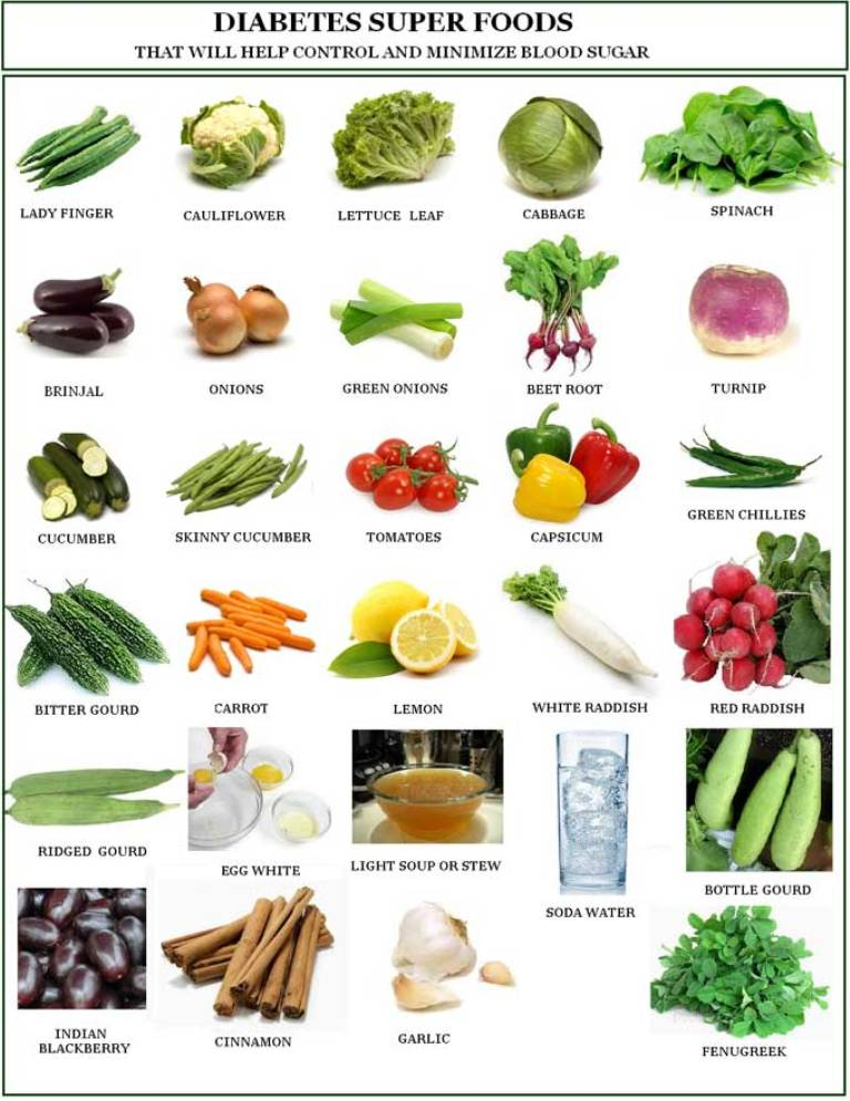 diet chart in diabetic patient: Sugar patient diet chart fruits food chart for diabetes patients