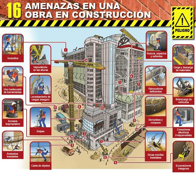 infografia peligros en una obra en construccion