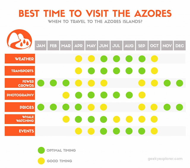 Graph: Best time to visit the Azores