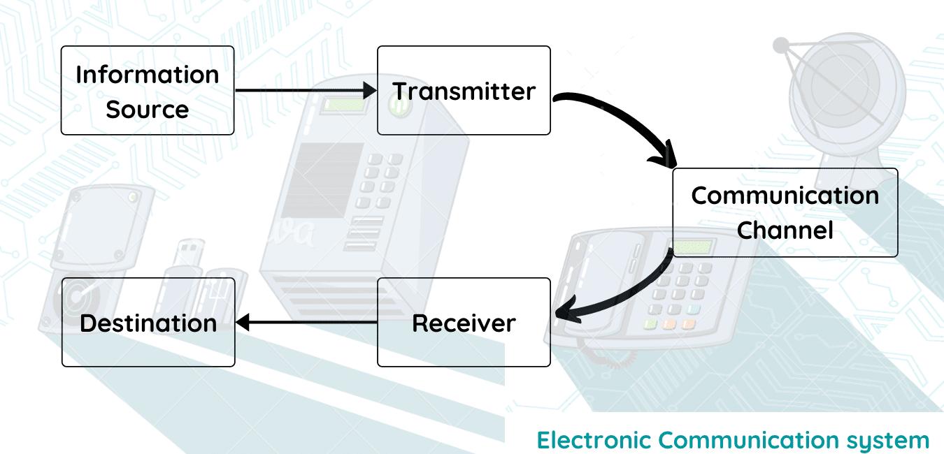 electronic Communication system