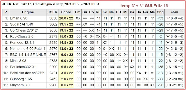 Chess Engines Diary - Tournaments 2021 - Page 2 2021.01.30.JCERFritz15Tournament