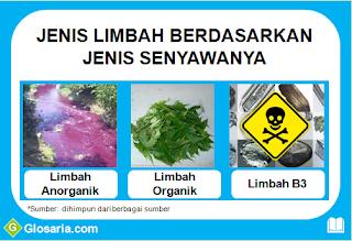 pengertian jenis-jenis limbah berdasarkan jenis senyawanya