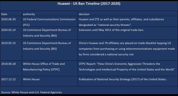 Table Attribute: Huawei-US ban timeline (2017-2020). Jean-Paul Michel Larçon, Author provided