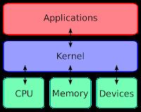 Pengertian-dan-Jenis-Sistem-Operasi