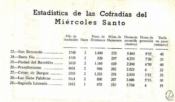 Miércoles Santo de 1969 en Sevilla