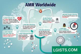Antibiotic resistance Antimicrobials