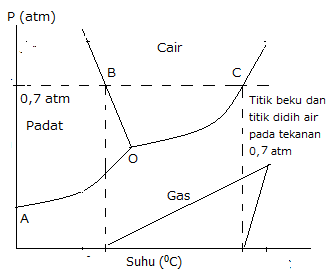 Diagram fasa dan kegunaanya your chemistry a avkimia ccuart Image collections