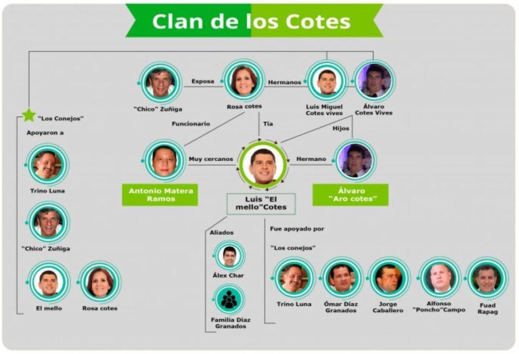 Los Cotes: ¿Clan político u organización delictiva?