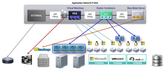 ACI brings its logical model of networking to Docjer