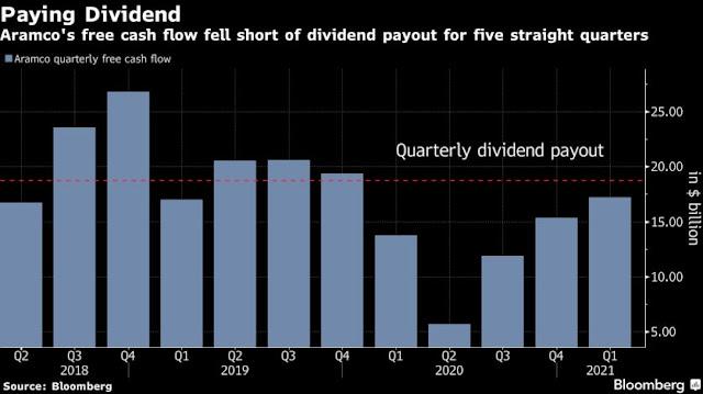 Aramco Starts Debut Sale of Dollar-Denominated Islamic Bonds - Bloomberg