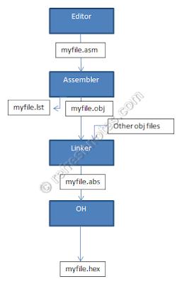 8051 Assembling a Program