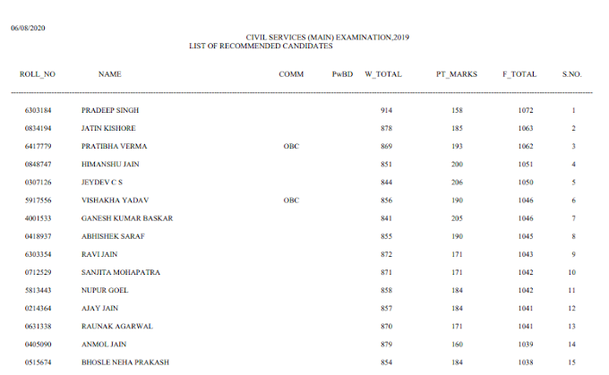 [Official] Upsc Marks of Recommended candidates of CSE 2019