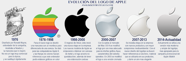 Evolucion del logo de Apple