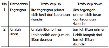 Macam-macam dan Ciri-ciri Transformator (Trafo) Step Up & Step Down