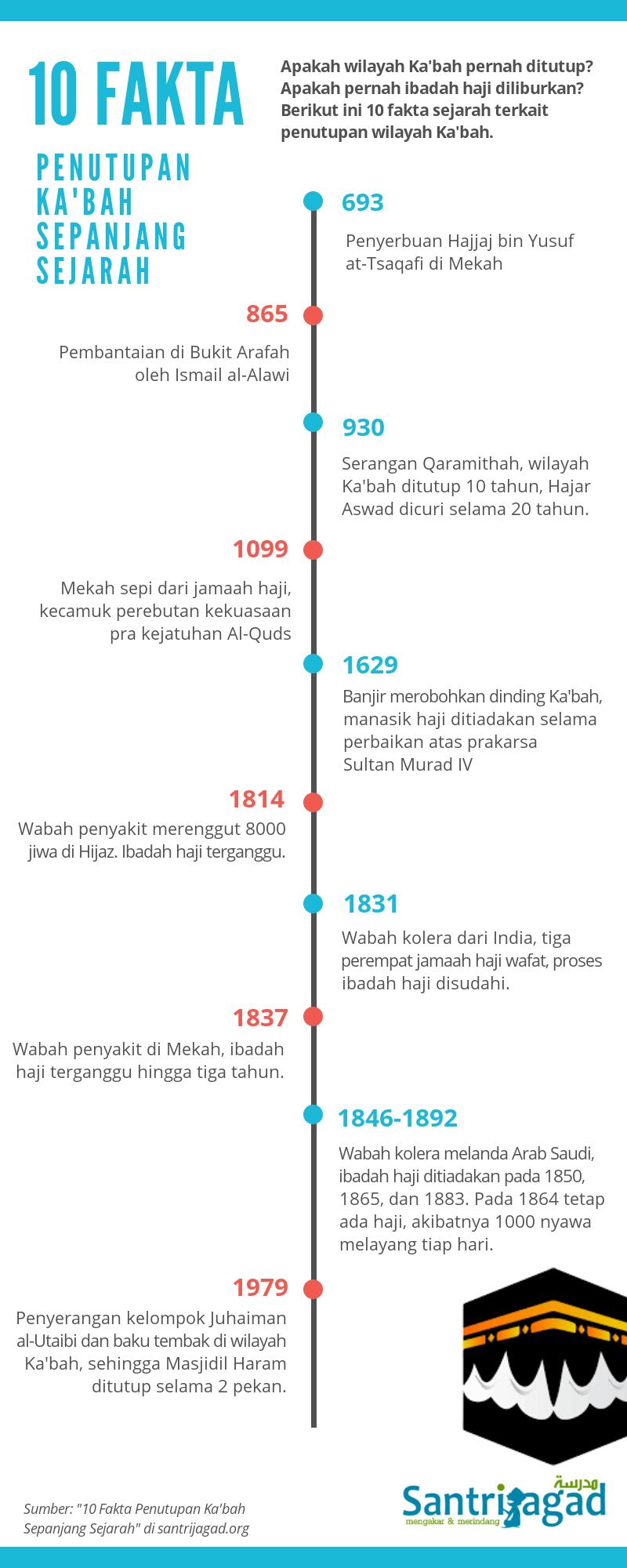 10 Kejadian Fakta Penutupan Ka'bah Sepanjang Sejarah