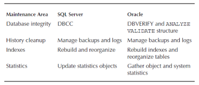 Oracle DBA Tutorials and Materials, Oracle DBA Certifications, Oracle DB Guides, Oracle Database Learning