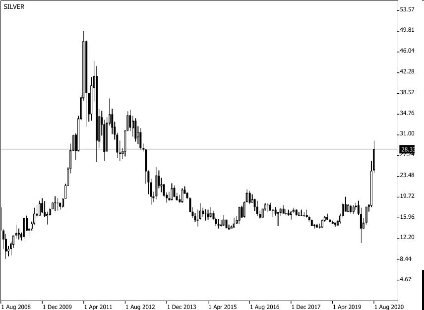 Kerzenchart Silberpreisentwicklung US-Dollar je Feinunze 2008-2020