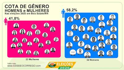 Mais de 40% dos candidatos são do sexo feminino