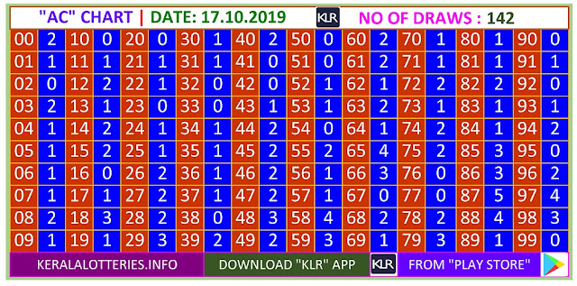 Kerala Lottery Result Winning Number Trending And Pending AC Chart  on 17.10.2019
