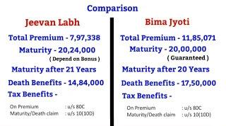 Bima Jyoti Vs Jeevan Labh Comparison - बिमा ज्योति Vs जीवन लाभ तुलना