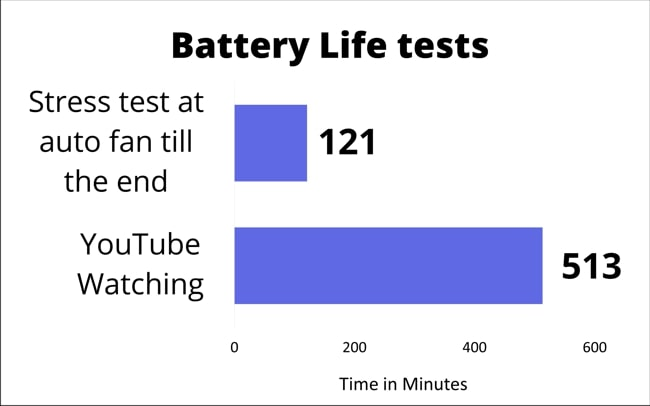 A chart on the battery life of this laptop during various tests.