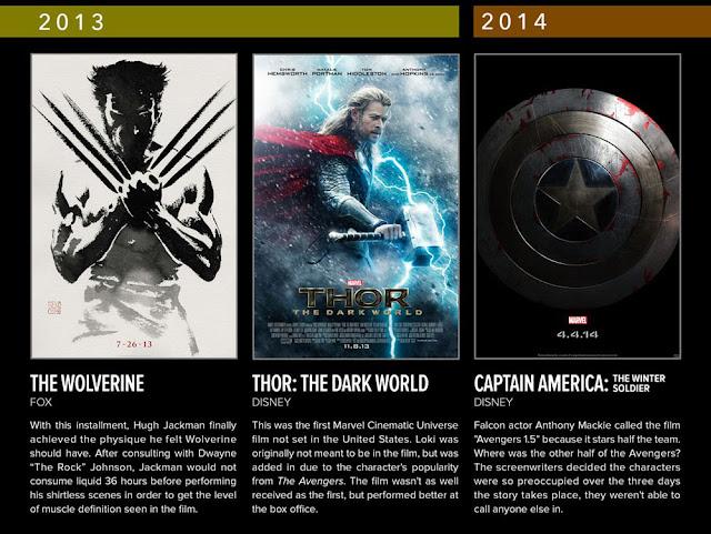 daftar film superhero marvel dari masa ke masa