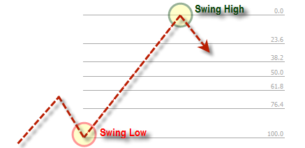 Strategi Fibonacci Swing Up