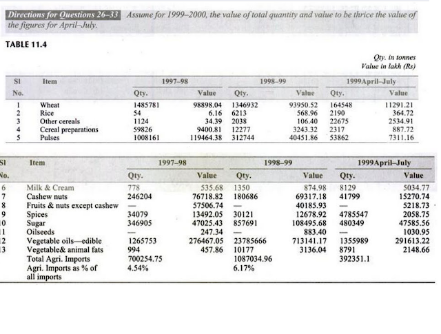 Data Interpretation and Logical Reasoning Questions for IBPS Aspirants