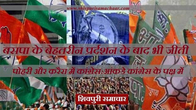 बसपा के बेहतरीन प्रर्दशन के बाद भी जीती पोहरी और करैरा में कांग्रेस: आंकडे कांग्रेस के पक्ष में / Shivpuri News