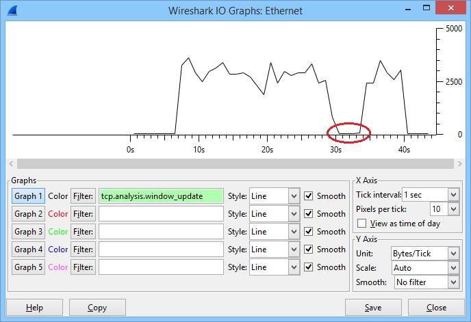 الرسوم البيانية Wireshark IO انخفاض حجم النافذة
