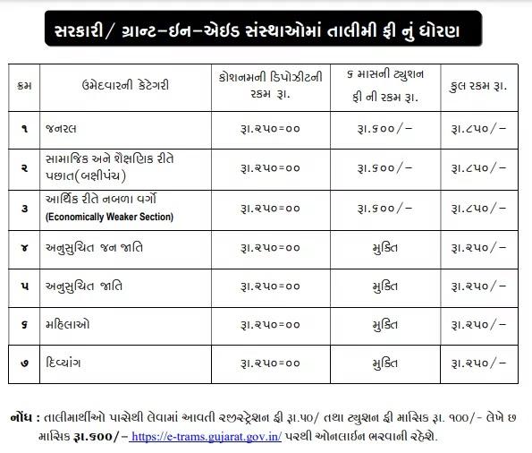 ITI Gujarat Admission Fee 2021