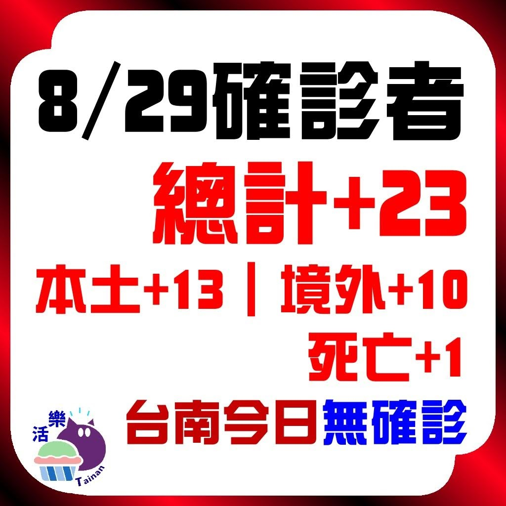 CDC公告,今日(8/29)確診:23。本土+13、境外+10、死亡+1。台南今日無確診(+0)(連63天)。