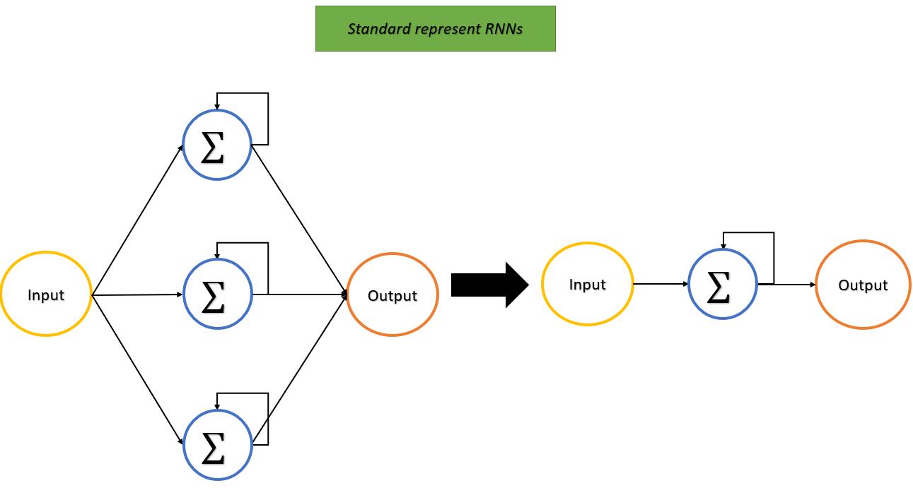 Recurrent Neural Network  works| LSTM | Deep Learning