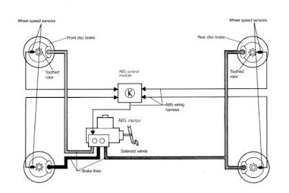 Sistem Rem ABS, Komponen,  Fungsi Dan Cara Kerjanya