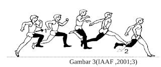 Teknik Lompat Jangkit Jingkat (hop)