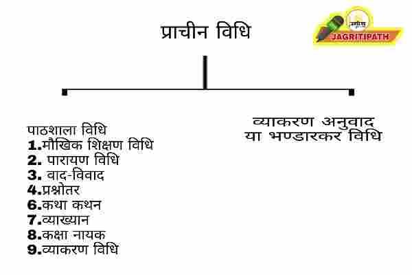 Prachin Sanskrit shikshan vidhiyan