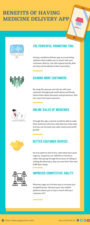 benefits-of-having-medicine-delivery-app-infographic