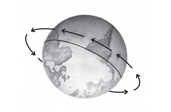 Os diferentes movimentos do nosso planeta criam uma série de fenômenos. A figura ilustra um desses movimentos