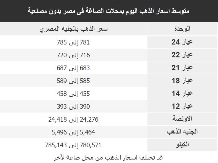اسعار الذهب اليوم فى مصر Gold الاربعاء 1 ابريل 2020