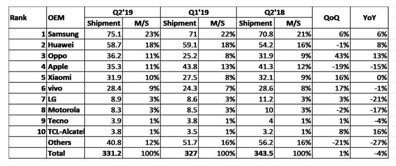 Top 10 phone brands in the world Q2 2019