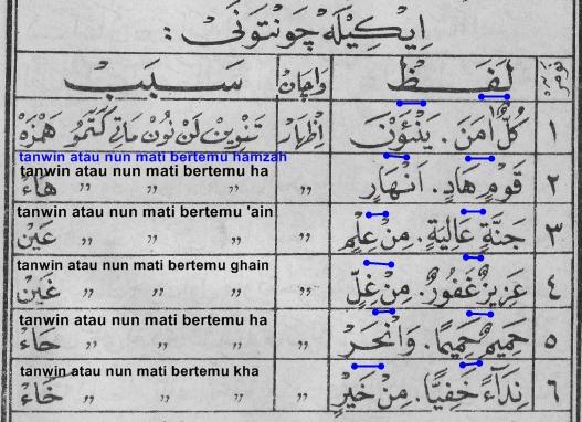 Contoh Bacaan Izhhar Halqi ketika Tanwin atau Nun Mati Bertemu Hamzah, ha, ain, ghain, ha, kha