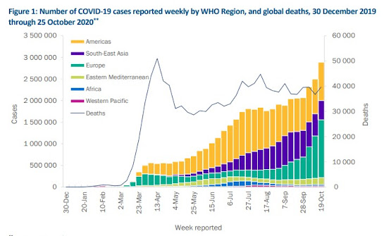 291020 covid cases by WHO region