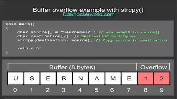 buffer overflow example