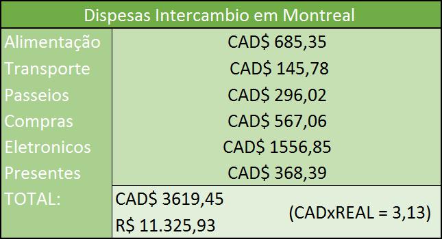 tabela de preços intercâmbio canadá