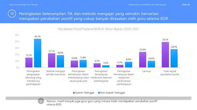 Peningkatan Adaptasi TIK yang Cukup Signifikan dari Guru Selama BDR